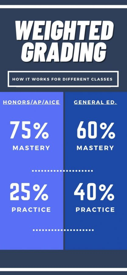 An infographic explaining the new grading system.