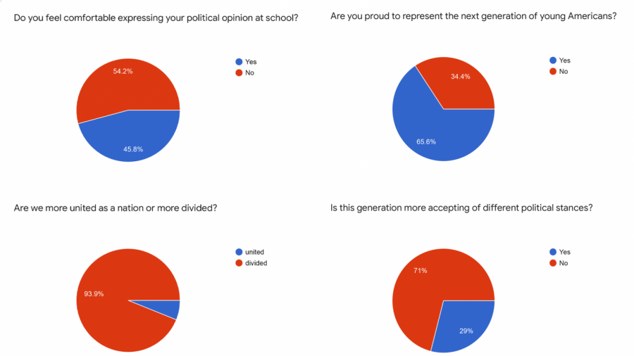 Data collected from a sample of 131 Charter students on the political state of America.